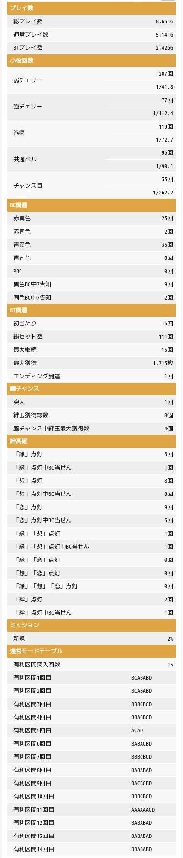 グラフ バジリスク絆2 設定2